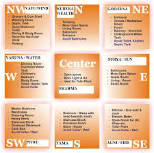 Vastu Directions , North , South , East , West , North East , North West , South East , South West , Brahmasthan, Vastu Mumbai , Vastu Free Tips